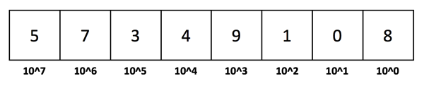 The Base 10 Decimal System