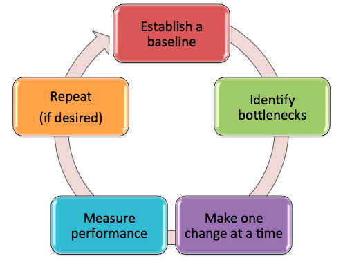 The Performance Tuning Life Cycle