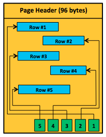 Data Page Structure