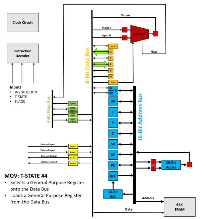 MOV - T4